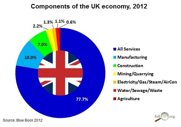 How essential is construction to economic recovery? - Full Fact