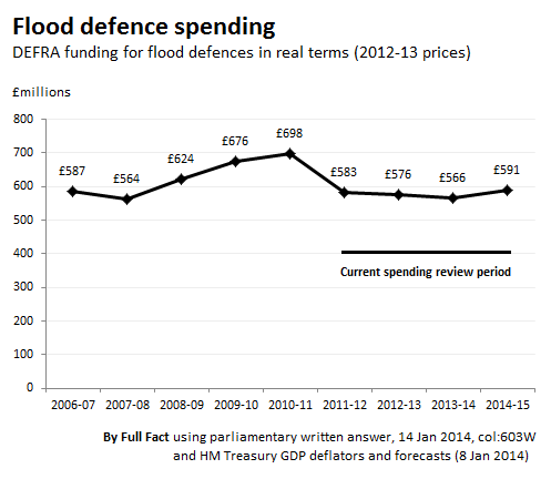an examination of the changes in flood defence spending Increase public spending on it from £600 million in 2007-2008 to £800 million in 2010-2011  most new flood defence schemes now  most significant changes .