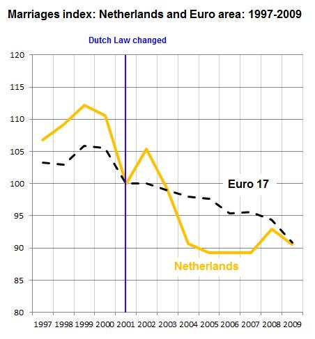 Gay marriage vs. heterosexual marriage statistics