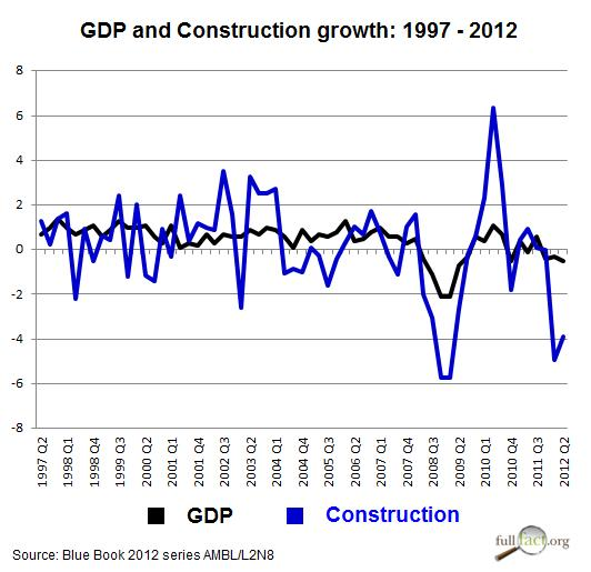 How Essential Is Construction To Economic Recovery Full Fact