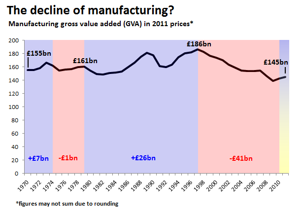 Image result for uk manufacturing % of GVA