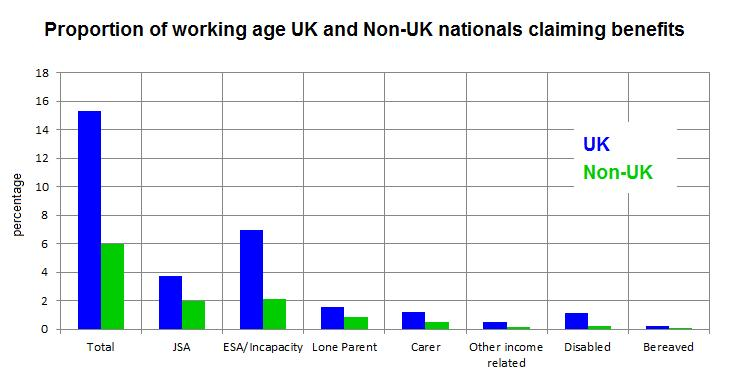 Are migrants less likely than UK nationals to claim ...