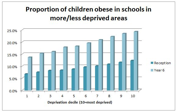 how does the childhood obesity rates compare in wales and usa The percentage of overweight children in the uk is 339% according to nhs statistics child obesity wales, the average obesity rate rates of obesity in the uk.