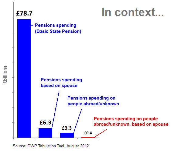Category b uk state pension