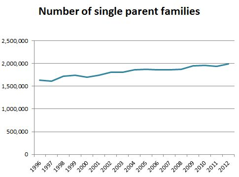 Essay on Single Parenting: Two Parents Or One?