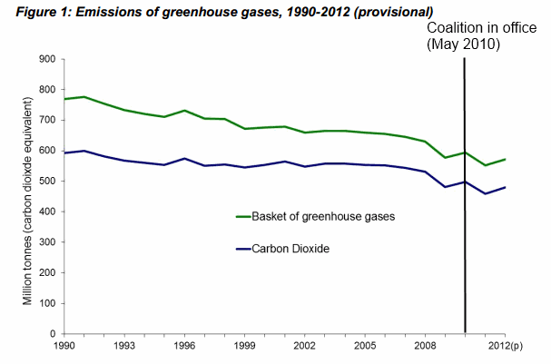 Are uk greenhouse gas emissions on the rise full fact according to the government the increase in emissions can be explained by the fact that in 2012 uk power stations were burning more coal and less natural ccuart Image collections