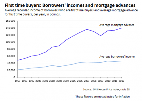 Borrowers%20incomes%20and%20mortgage%20a