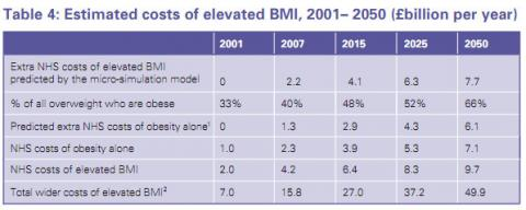 How Much Does Obesity Cost The Nhs Full Fact