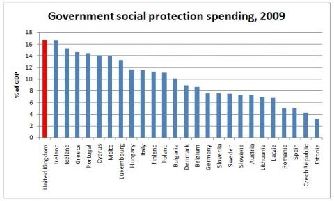 eurostat benefits spending