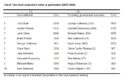 Wonderful Mr Gallowayu0027s Votes, Using The LSEu0027s Definition, Were The Fifth Most  Expensive Of All MPs Over The Three Year Period And His Votes Were The Most  Expensive ...