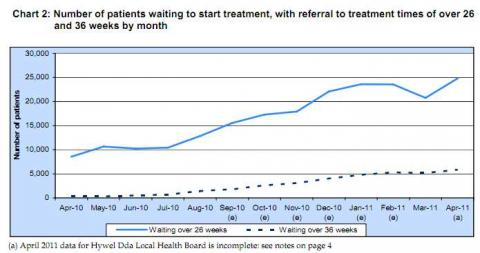 Waiting times in a essay