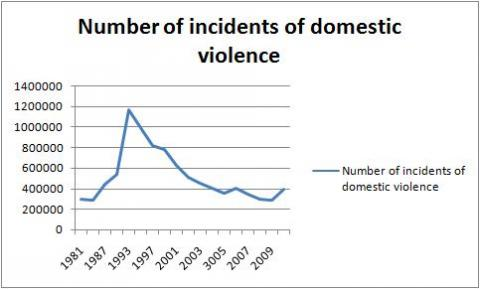 us domestic violence numbers are skyrocketing over the past year Domestic violence statistics: 1 in 4 women and 1 in 7 men will experience severe physical violence by an intimate partner in their lifetime (cdc, 2010) find us.