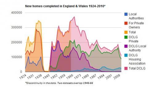 house-building-uk-lowest-since-1924_0.jpg?itok=v5ss4i52