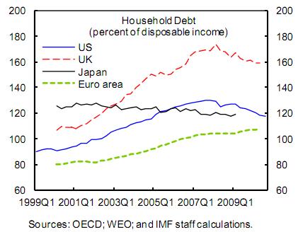 imf%20-%20household%20debt%20as%20percen