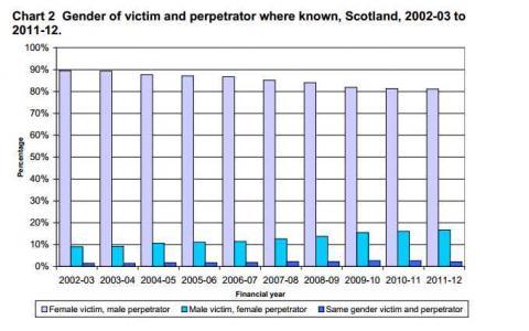 men vs women crime rates