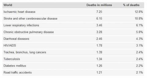 What are the leading causes of death in the UK?