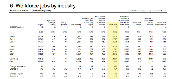 the table above shows that the construction industry had 2115000 workers in june 2010 the closest available month to the election for which there is