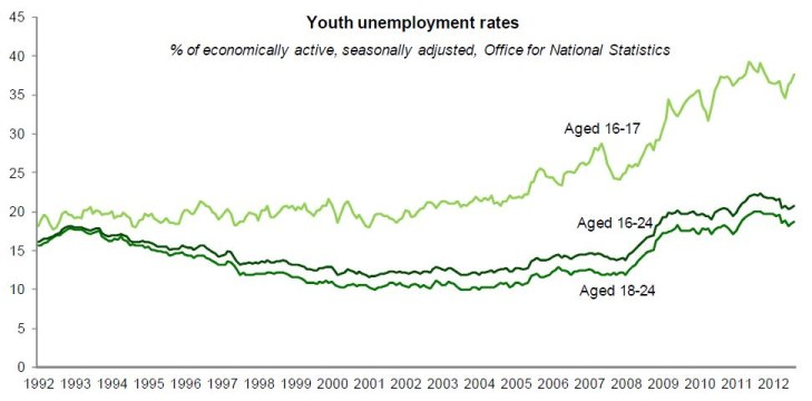 [Image: youth%20unemployment%20rate%20better_0.JPG]