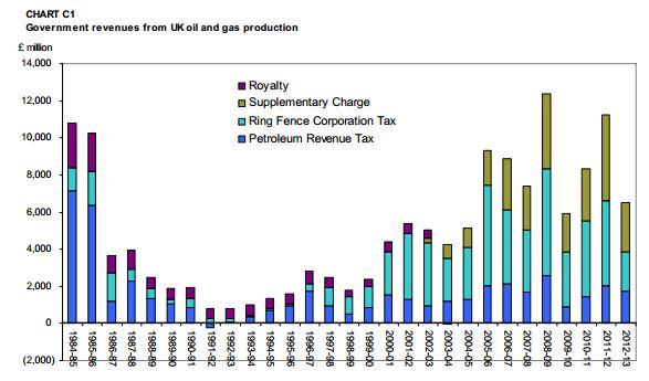 north_sea_oil_gas_tax_revenues