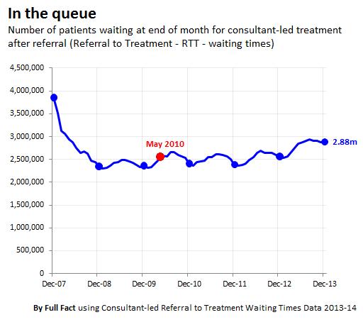 NHS waiting times