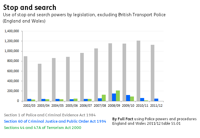 Stop and search statistics for England and Wales