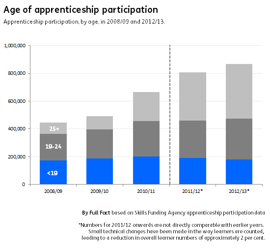 Apprenticeship participation by age FINAL