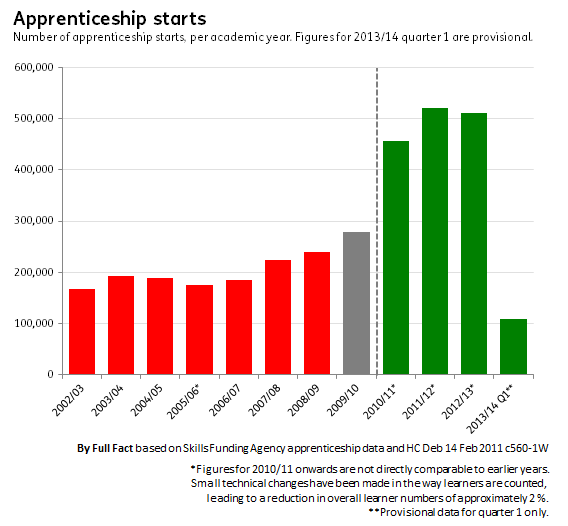 Apprenticeship starts by year FINAL