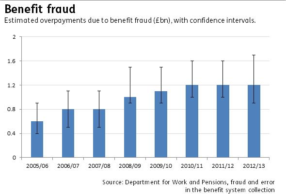 Benefit fraud graph
