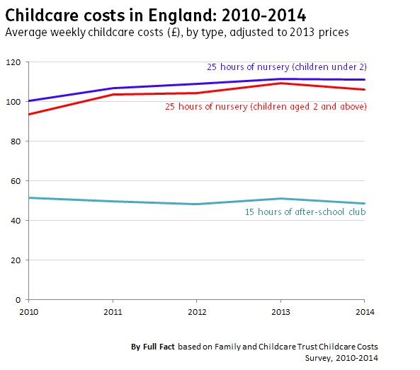 Childcare costs in England since 2010