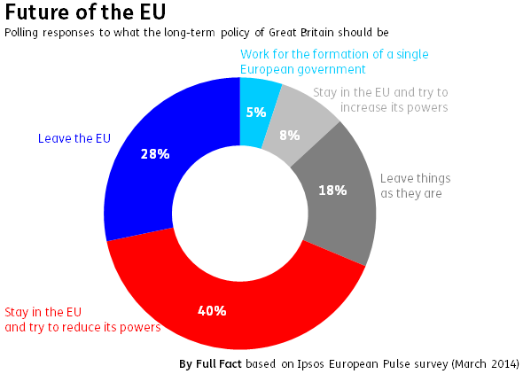 Future of the EU Ipsos European Pulse