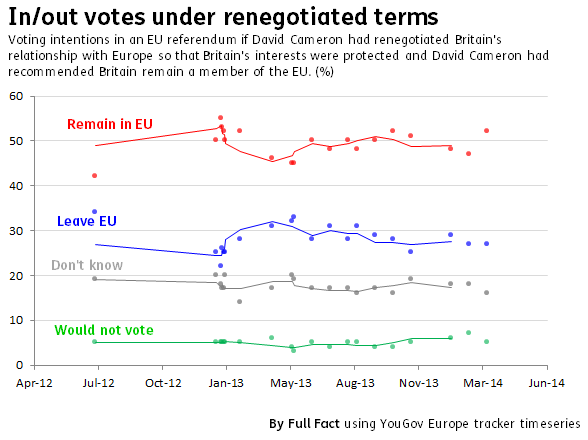 In out EU referendum renegotiated yougov