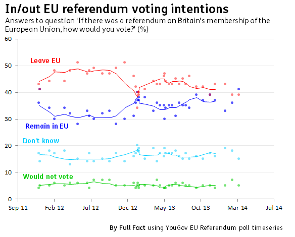 In out EU referendum voting intentions yougov