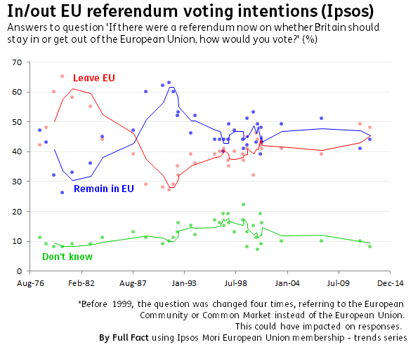 Ipsos in out EU referendum