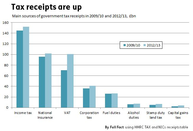Tax_receipts_by_type