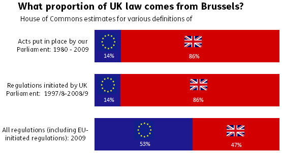 UK Law brussels flags