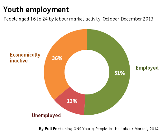 Youth employment 2