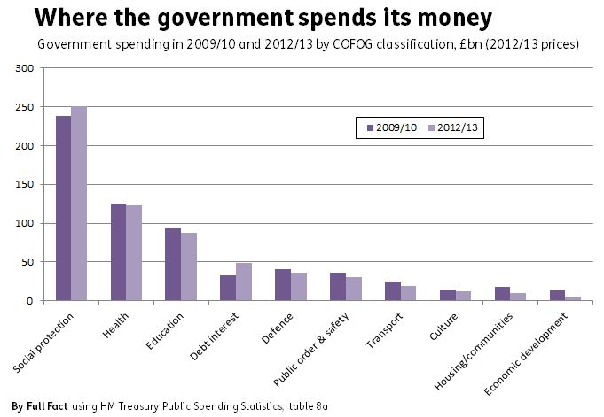 government_spending_by_function