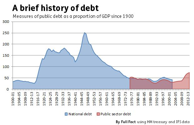 history_of_national_debt_1900
