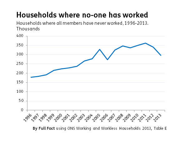 households never worked
