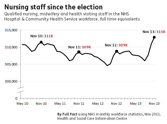 nursing staff since the election