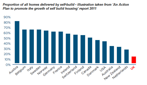 self build international comparisons