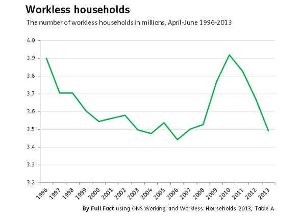 workless households 2