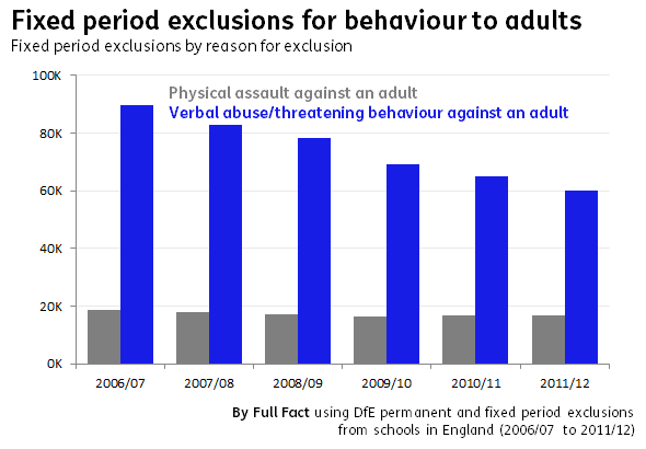 Fixed period exclusions time series