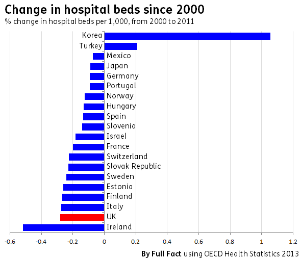 Historical change in hospital beds internationally