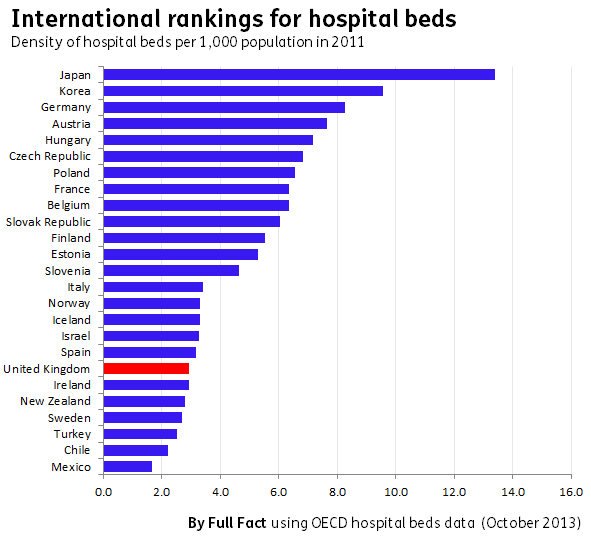 OECD hospital beds rankings