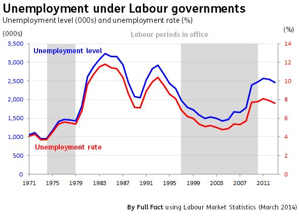 Unemployment since 1971