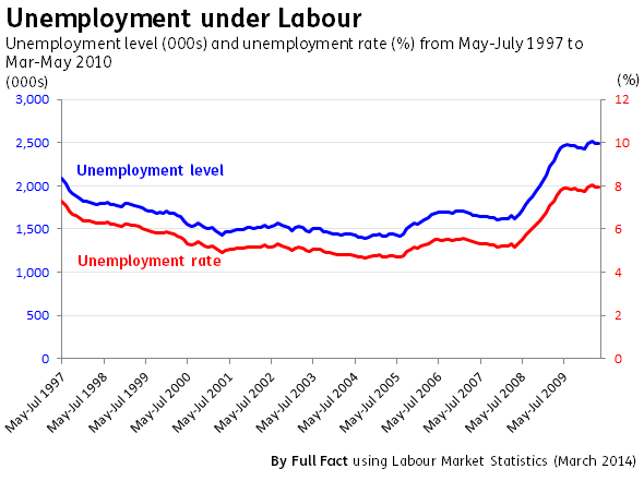 Unemployment under New Labour