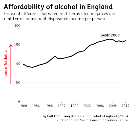 alcohol affordability