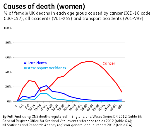 Causes of death in young adults uk