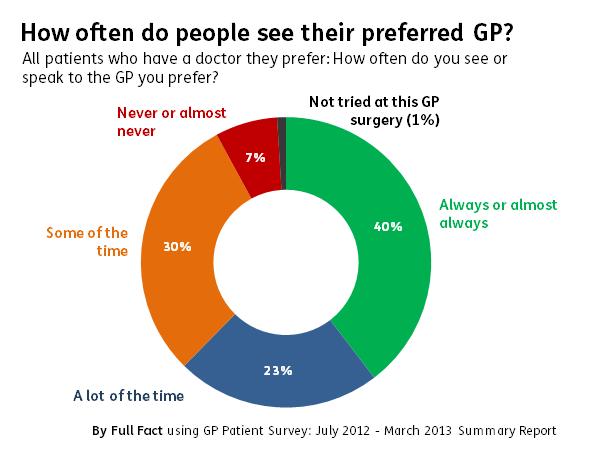 preferred GP
